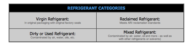 Refrigerant Categories